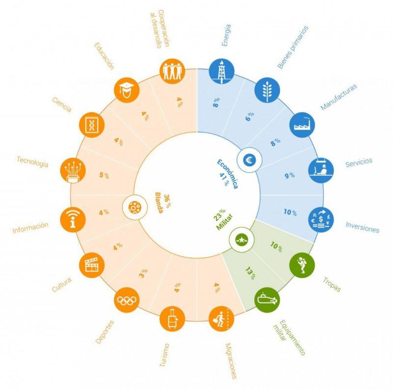 Figura 1. Estructura del Índice Elcano de Presencia Global (variables, dimensiones y sus pesos en el índice compuesto). Fuente: Real Instituto Elcano, Índice Elcano de Presencia Global.