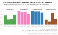France held elections under coronavirus