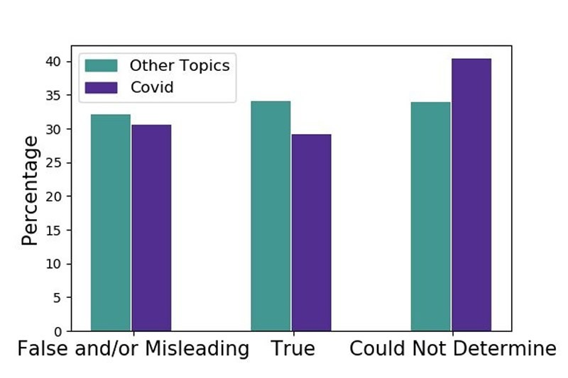 Can people readily determine news that's false or misleading? The figure displays the percentage of people answering in each category for articles that professional fact-checkers labeled as false/misleading. Survey respondents correctly identified false and/or misleading articles only 30 percent of the time. For coronavirus-related false and/or misleading stories, respondents were more likely to be unable to determine how to rate the article, compared to false and/or misleading articles on non-coronavirus topics. Data: NYU Center for Social Media and Politics. Figure: William Godel.