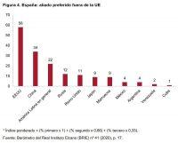 Figura 4. España: aliado preferido fuera de la UE