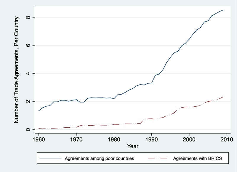 Poorer countries are forming trade agreements with each other — not with the BRICS. Developing countries with high surplus labor have been forming more trade agreements among themselves than with the BRICS. Lines depict the average number of agreements that each country has over time. Source: Design of Trade Agreements