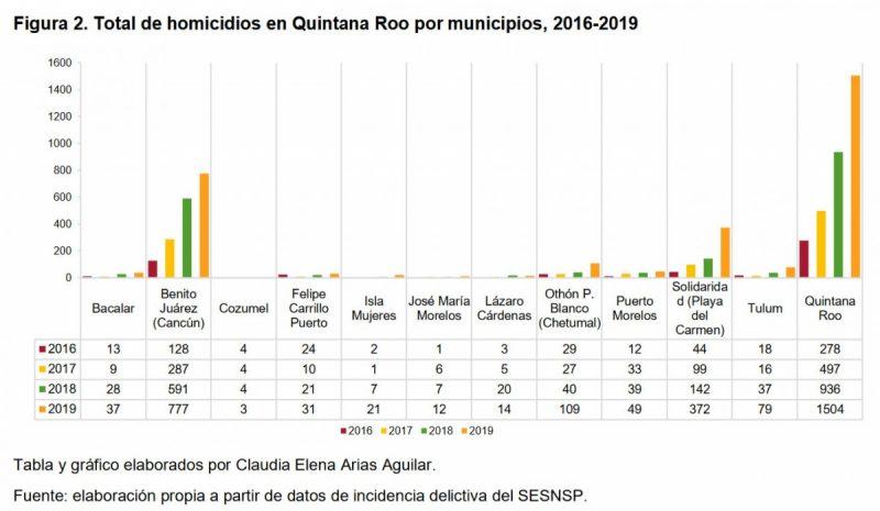 Figura 2. Total de homicidios en Quintana Roo por municipios, 2016-2019.