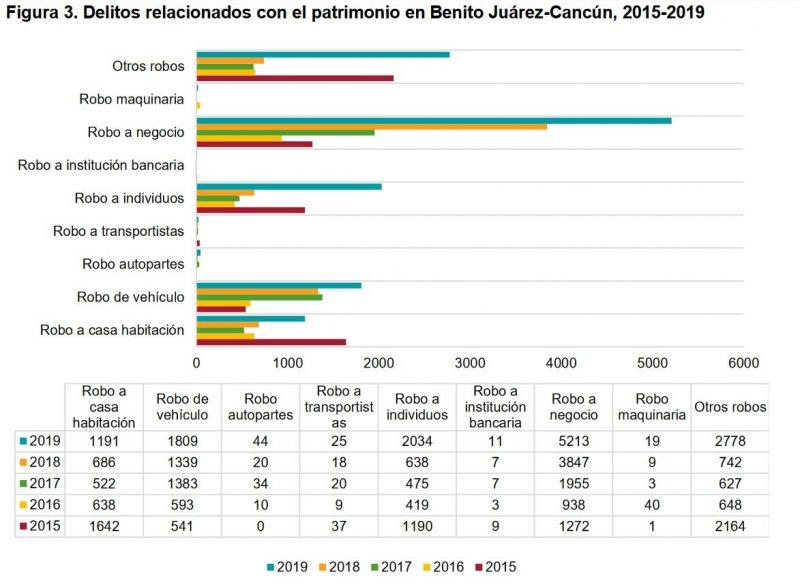 Figura 3. Delitos relacionados con el patrimonio en Benito Juárez-Cancún, 2015-2019