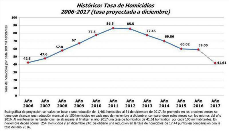 Figura 1. Honduras: tasa de homicidios, 2006-2017 (por cada 100.000 habitantes)