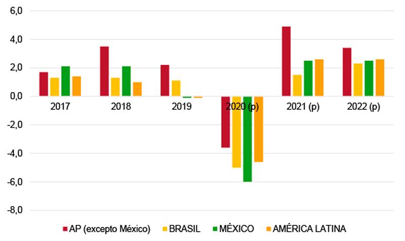 Figura 1. Previsiones de crecimiento en América Latina, 2017-2022 (%).Fuente: elaboración propia a partir de datos del Banco Mundial.