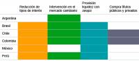 Figura 2. Medidas de política monetaria. Fuente: elaboración propia en base a BID, en el mes de abril de 2020.