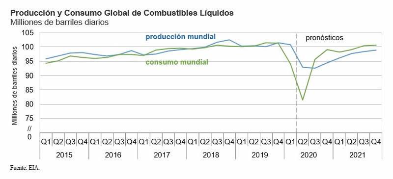 Hacia donde van los precios del petróleo
