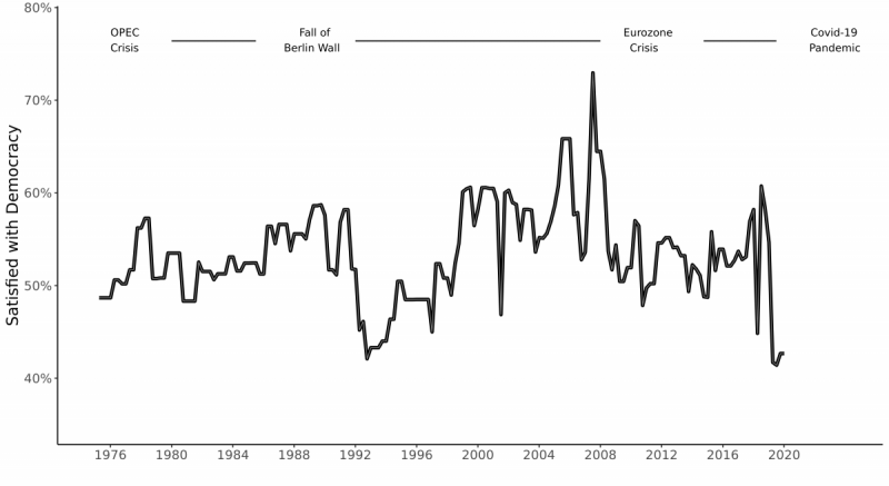 Dissatisfaction with democracy in Western Europe, 1975-2020: In the region, satisfaction with democracy has collapsed in the past, yet managed to bounce back. Data are from the HUMAN Surveys data set, with a population-weighted, constant country sample. (Chart by R.S. Foa and A.J. Klassen)