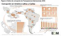 Figura 4. Índice de corrupción de Transparencia Internacional, 2018