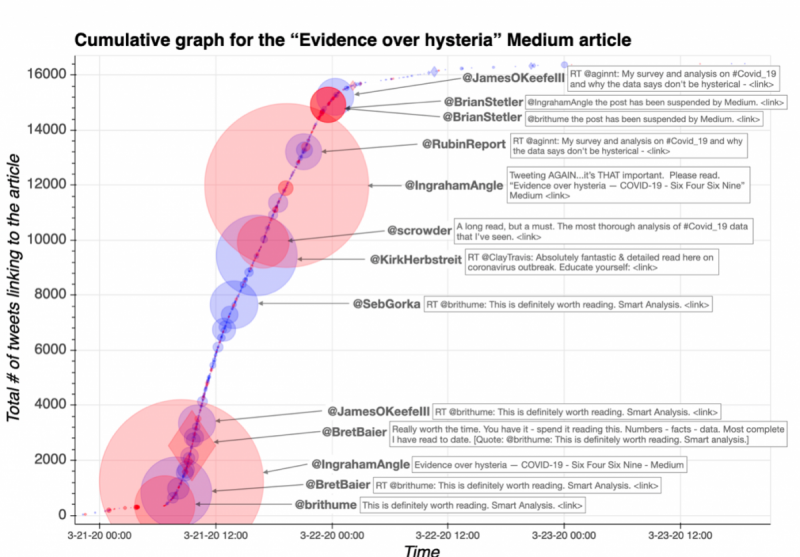 """Cumulative graph of tweets linking to the """"Evidence over hysteria"""" Medium article Time = EDT Figure: University of Washington, Center for an Informed Public"""