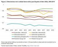 Figura 2. Dimensiones de la calidad democrática para España (V-Dem 2020), 2009-2019
