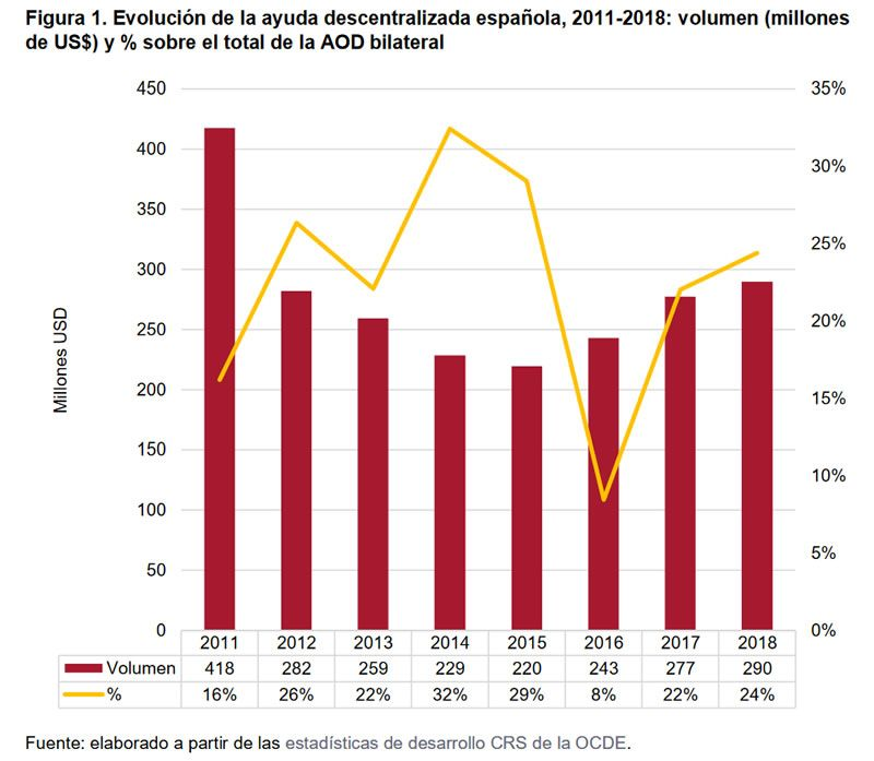 Figura 1. Evolución de la ayuda descentralizada española, 2011-2018: volumen (millones de US$) y % sobre el total de la AOD bilateral.