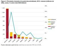 Figura 2. Principales donantes de ayuda descentralizada, 2018: volumen (millones de US$), canal y % sobre total AOD bilateral