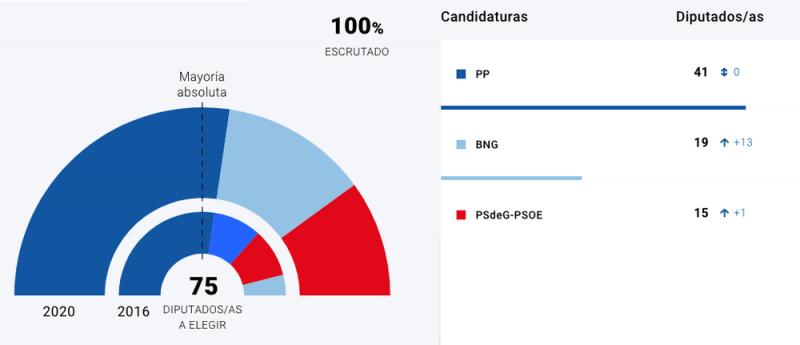Resultados de las elecciones autonómicas de Galicia del 12 de julio de 2020. Xunta de Galicia