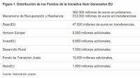 Figura 1. Distribución de los Fondos de la Iniciativa Next Generation EU