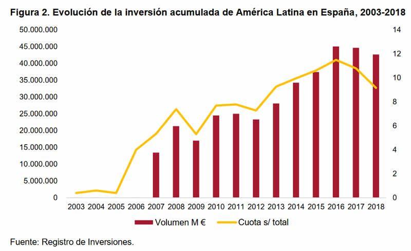 Figura 2. Evolución de la inversión acumulada de América Latina en España, 2003-2018