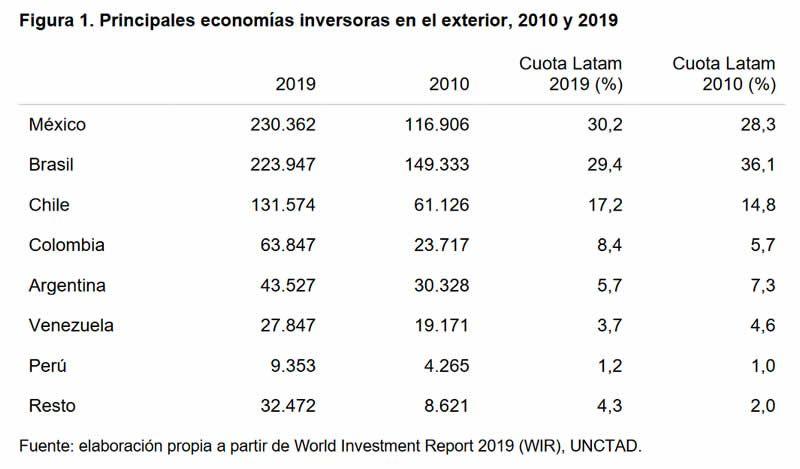 Figura 1. Principales economías inversoras en el exterior, 2010 y 2019