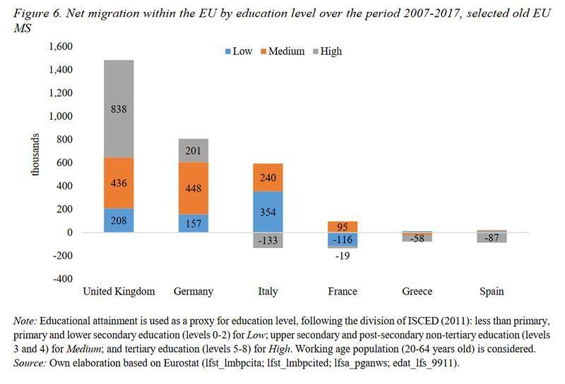 Figura 2. Fuga de cerebros en países europeos, 2007-2017 (de población altamente educada vs. % de ciudadanos móviles)