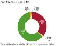 Figura 1. Españoles en el exterior, 2020