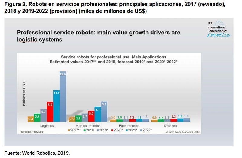 Figura 2. Robots en servicios profesionales: principales aplicaciones, 2017 (revisado), 2018 y 2019-2022 (previsión) (miles de millones de US$)