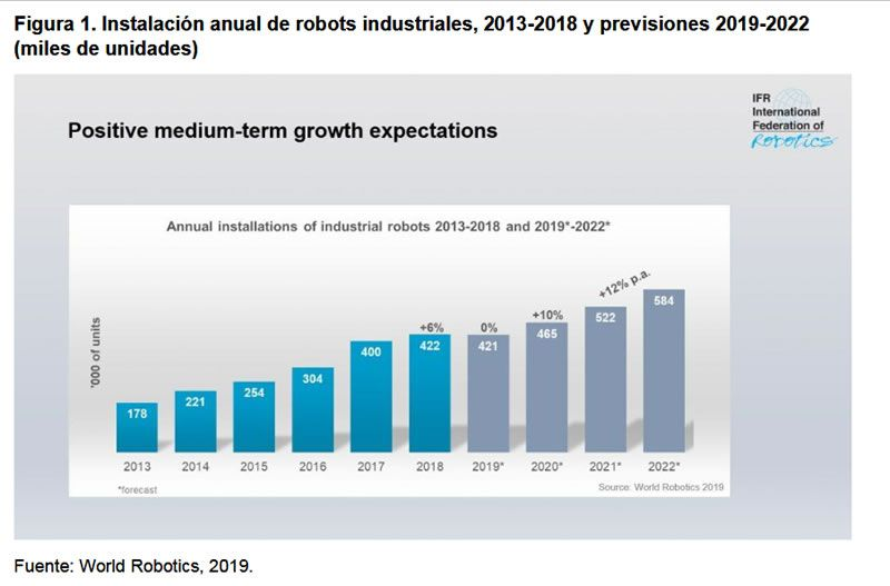Figura 1. Instalación anual de robots industriales, 2013-2018 y previsiones 2019-2022 (miles de unidades)