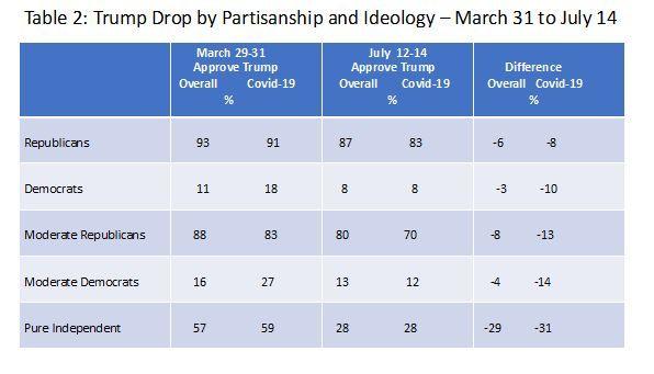 La COVID-19 le gana a Trump-2