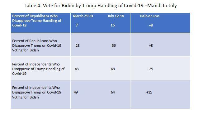 La COVID-19 le gana a Trump-4