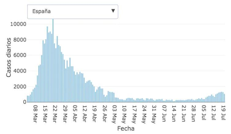 Curva epidémica de la pandemia en España. Ministerio de Sanidad/Centro Nacional de Epidemiología, Author provided