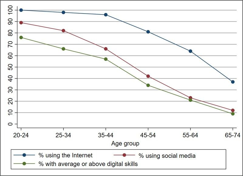 How does online activity break down by age group? Nearly all Polish young adults use the Internet compared to less than 40 percent of seniors. Note: No data available for ages 75 and above.