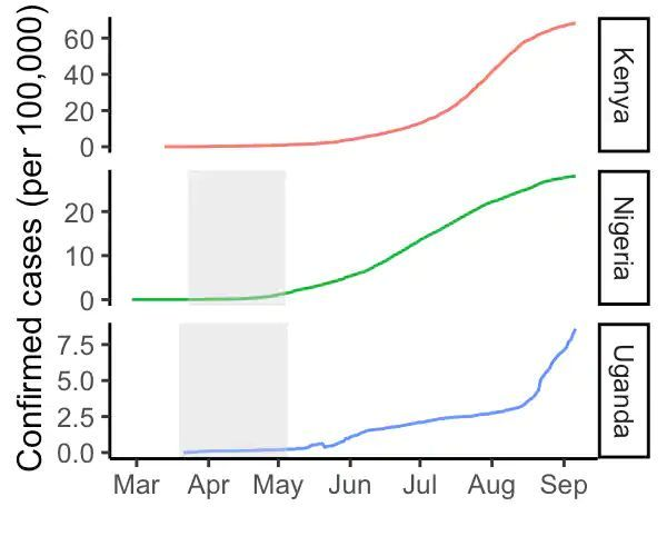 Cumulative number of confirmed covid-19 cases, through Sept. 6. The shaded areas indicate the time period during which lockdown measures were in place nationwide in Uganda, and statewide in Nigeria. Kenya did not institute lockdowns.