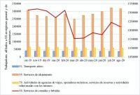 Evolución de las afiliaciones a la Seguridad Social en actividades relacionadas con la industria turística (CNAE 09) desde octubre de 2019 a agosto de 2020 en régimen general y de autónomos. elaboración propia a partir de datos del Ministerio de Trabajo y Economía Social