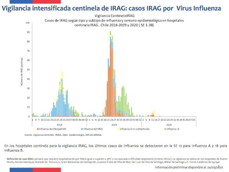 Casos de gripe en 2018, 2019 y 2020. Ministerio de Salud, Chile