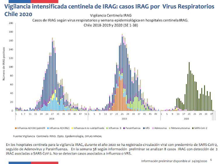 Casos de virus respiratorios (gripe, parainfluenza, respiratorio sincitial, adenovirus, neumovirus y SARS-CoV-2) Ministerio de Salud, Chile