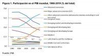 Figura 1. Participación en el PIB mundial, 1980-2019 (% del total). Fuente: FMI.