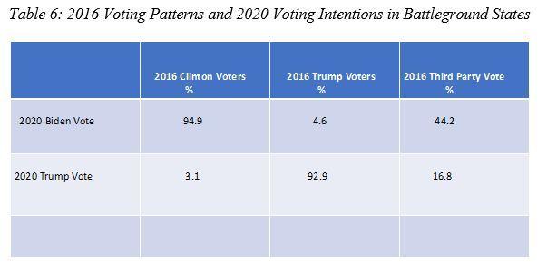 Quién ganará las elecciones presidenciales en EE. UU.-6