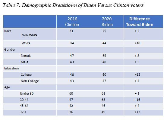 Quién ganará las elecciones presidenciales en EE. UU.-7