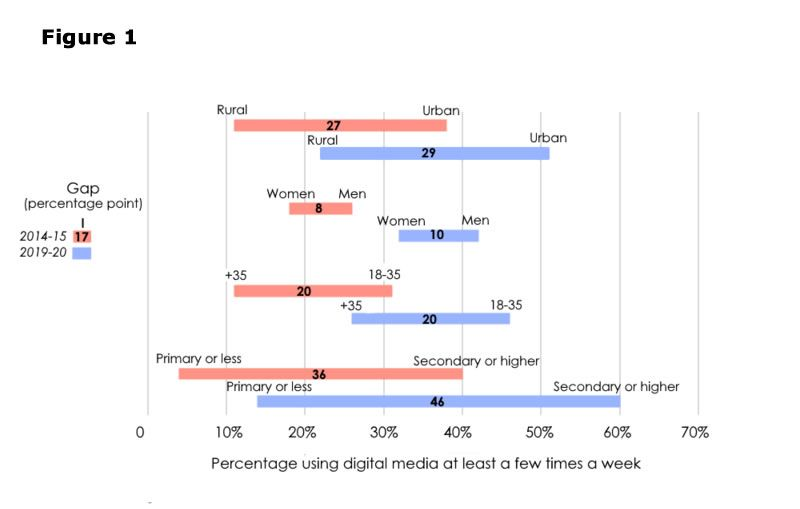 """How often do you get your news from the Internet/social media? Figure shows gaps, in percentage points, with data broken down by urban/rural residence, gender, age and education, and 2014/2015 vs. 2019/2020 surveys — for respondents who said they accessed Internet/social media news """"every day"""" or """"a few times a week."""" Source: Afrobarometer surveys."""