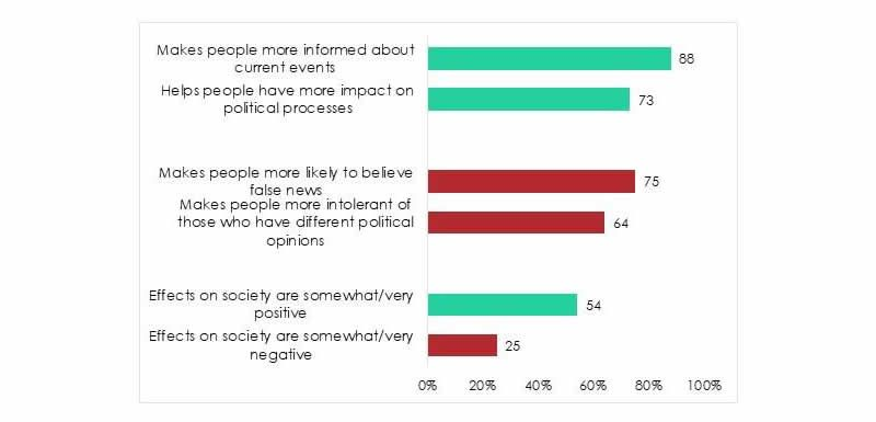 Figure 2: How Africans view the effects of social media. Source: Afrobarometer surveys across 18 countries, 2019/2020.