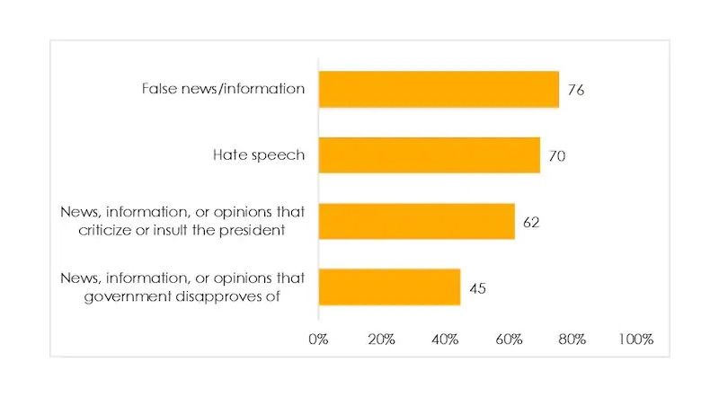 Figure 3: Do Africans support government restrictions on free speech? Source: Afrobarometer surveys across 18 countries, 2019/2020.