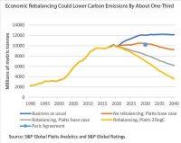 Evaluación de las perspectivas de China para alcanzar la neutralidad de carbono