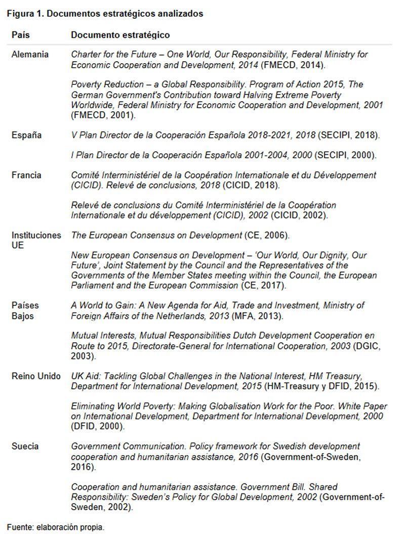 Figura 1. Documentos estratégicos analizados