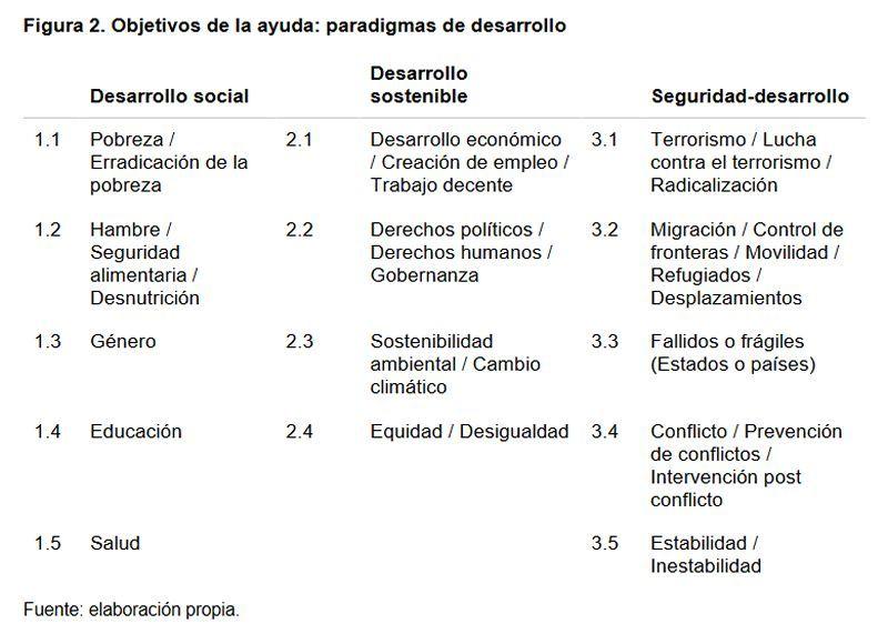 Figura 2. Objetivos de la ayuda: paradigmas de desarrollo