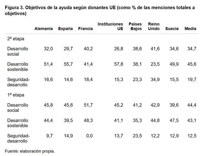 Figura 3. Objetivos de la ayuda según donantes UE (como % de las menciones totales a objetivos)