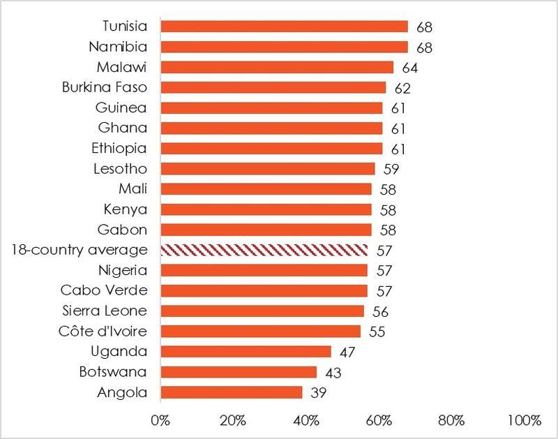 """Figure 3: Support for higher taxes to fund youth programs 