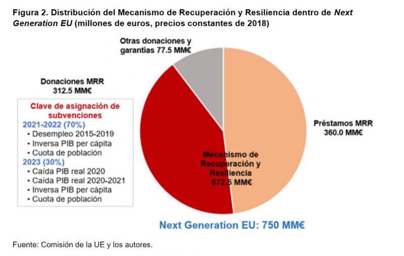 Figura 2. Distribución del Mecanismo de Recuperación y Resiliencia dentro de Next Generation EU (millones de euros, precios constantes de 2018)
