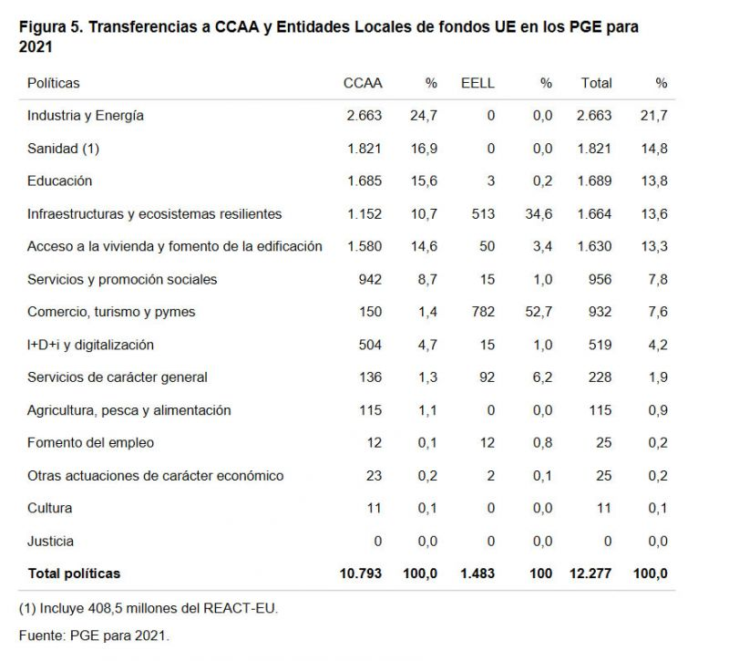Figura 5. Transferencias a CCAA y Entidades Locales de fondos UE en los PGE para 2021