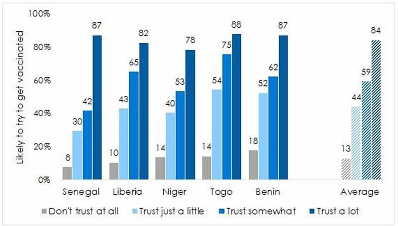 """Percentage of respondents who say they are """"somewhat likely"""" or """"very likely"""" to try to get vaccinated against covid-19, disaggregated by how much they trust their government to ensure that the vaccine is safe. (Afrobarometer)"""