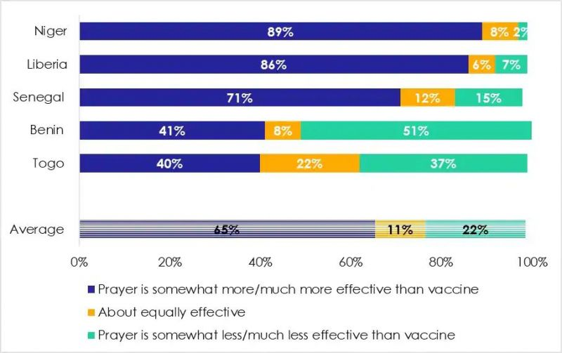 Afrobarometer surveys asked: Do you think that prayer is more effective or less effective than a vaccine would be in preventing covid-19 infection?