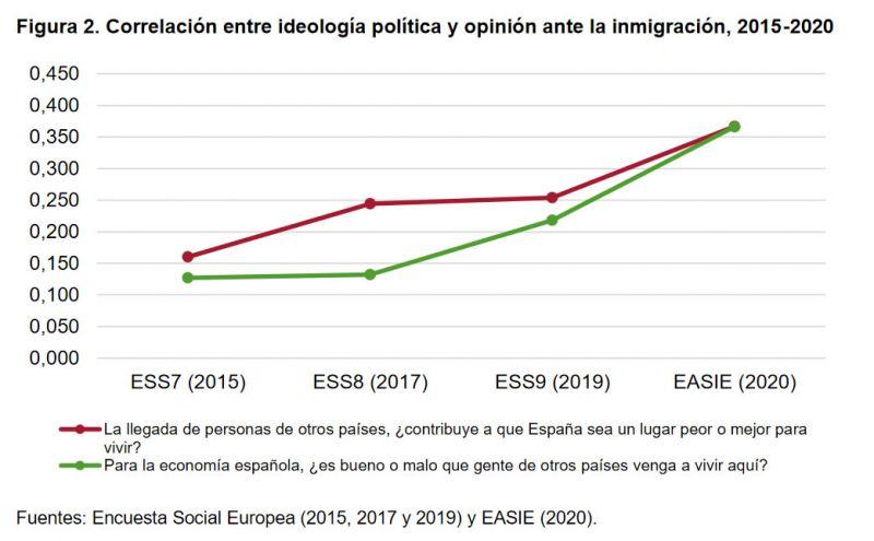 Figura 2. Correlación entre ideología política y opinión ante la inmigración, 2015-2020.