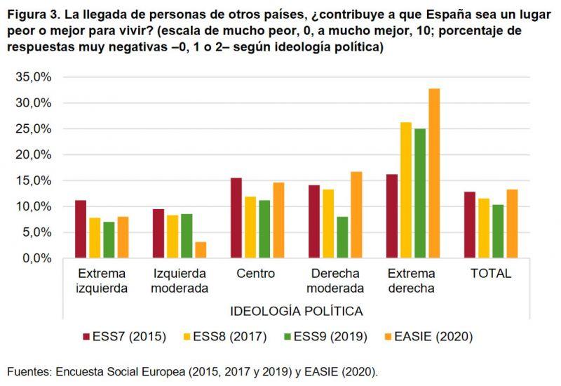 Figura 3. La llegada de personas de otros países, ¿contribuye a que España sea un lugar peor o mejor para vivir? (escala de mucho peor, 0, a mucho mejor, 10; porcentaje de respuestas muy negativas –0, 1 o 2– según ideología política)